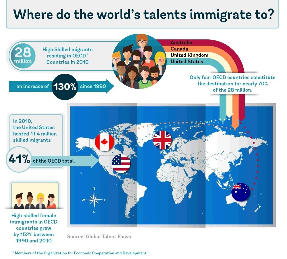 skilled workers talent immigration Source World Bank