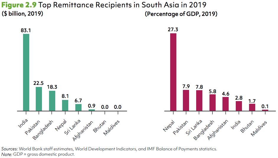 Top Remittance Recipients in South Asia in 2019
