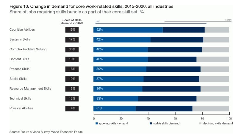 Change in demand for core work-related skills, 2015-2020, all industries