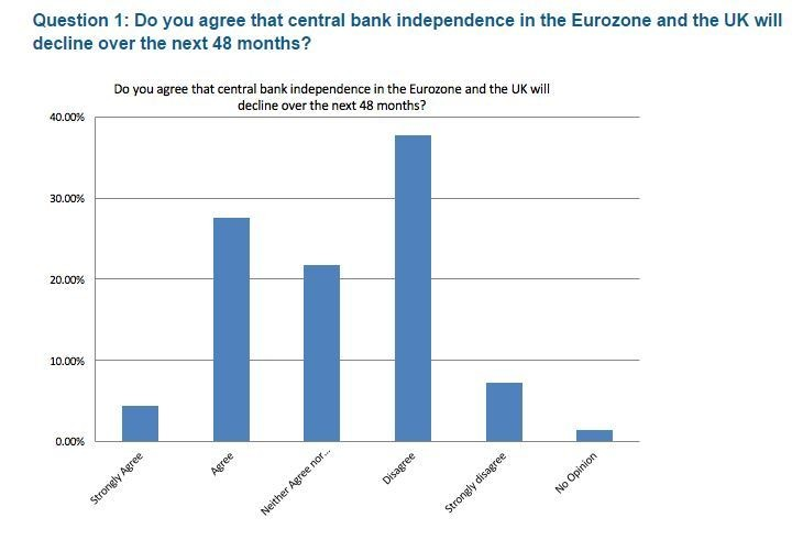 the impact of central bank independence A central bank is an integral part of the financial and economic system they are usually owned by the government and given certain functions to fulfil.
