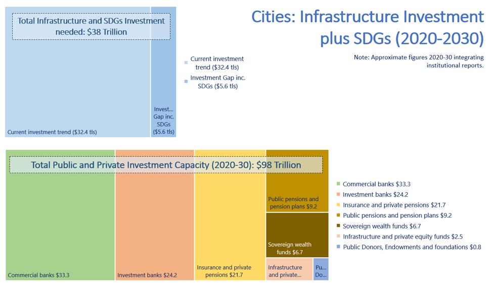 Cities: Infrastructure Investment plus SDGs (2020-2030)