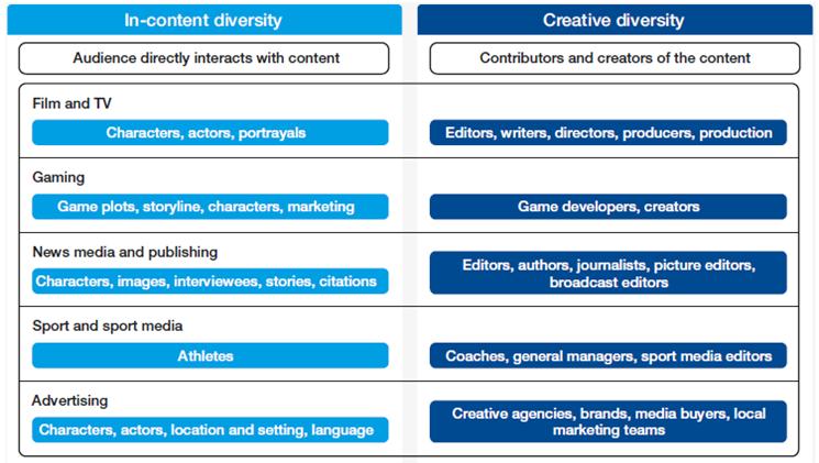 Aumentando a diversidade entre os setores