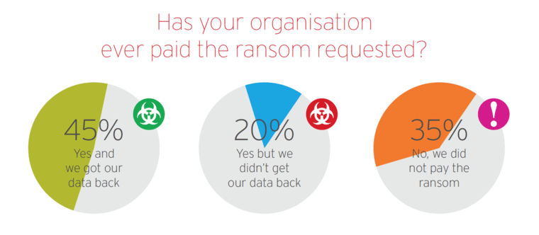 Success rate for ransomware.