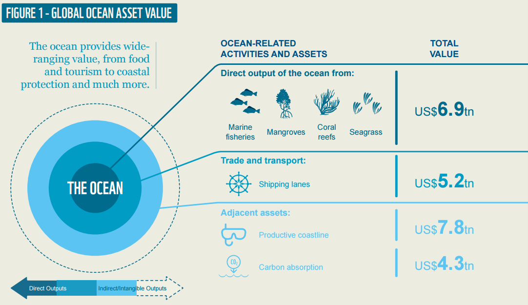 Global oceans asset value