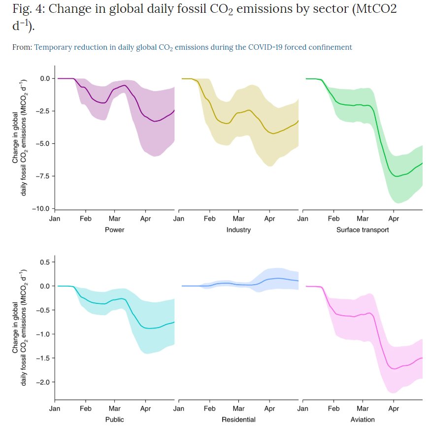 Change in global daily fossil fuel CO2 emissions by sector.