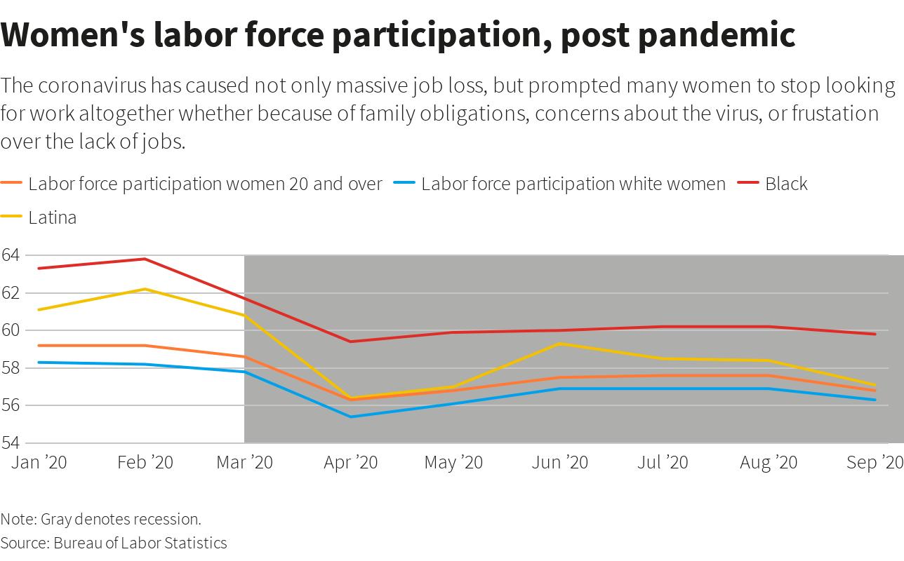 Women's labor force participation, post pandemic.