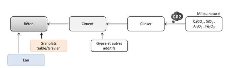 Schéma simplifié de production du béton.