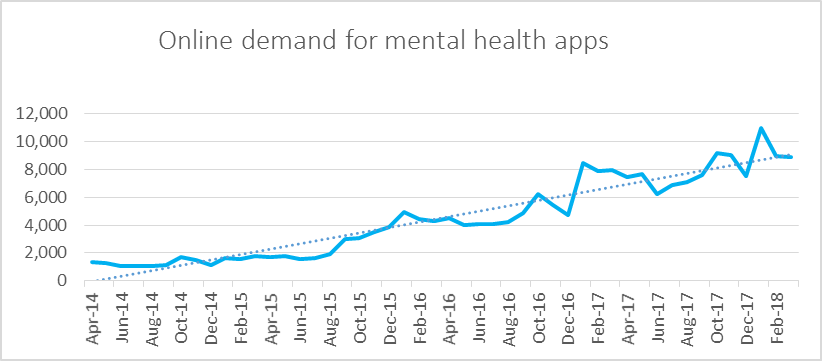 Online demand for mental health apps.
