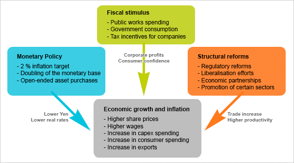 Prime Minister Abe's three arrows strategy for the economy