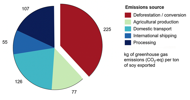 CAPTION: Sources of greenhouse gas emissions from soy exported from Brazil. For soy sourced from areas with significant deforestation or conversion, the total emissions footprint and the emissions share from land conversion are significantly higher. Data from Escobar et al. 2020.