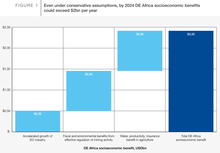 a graph showing that even under conservative assumptions, by 2024 DE Africa socioeconomic benefits could exceed $2bn per year