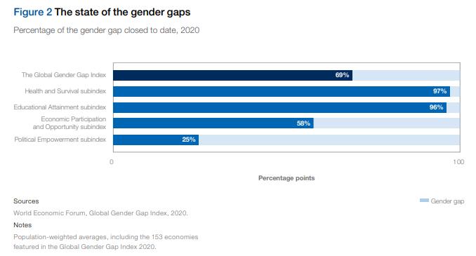 Gender parity education work employment health