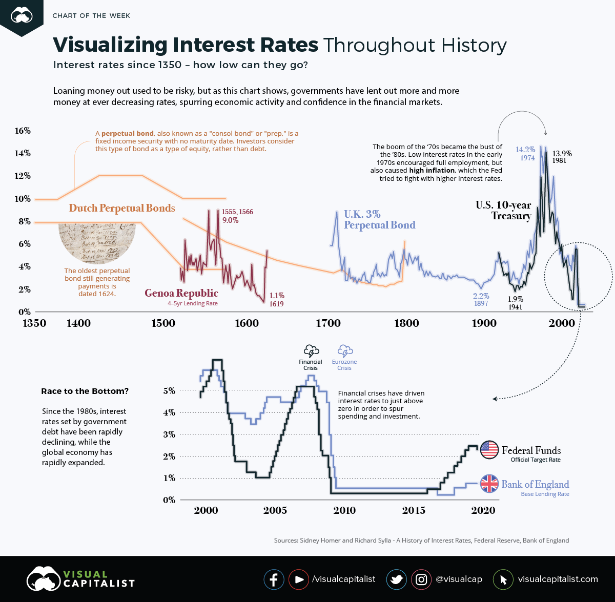 Interest rates throughout history
