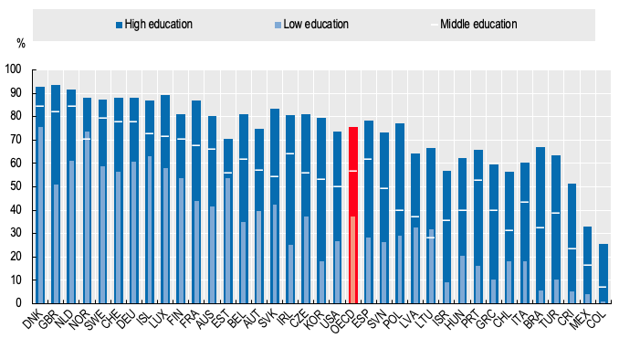 Notes: Unless otherwise stated, data by educational achievement refer to the percentage of individuals (aged 16 to 74) that purchased online over the last 12 months. Educational attainment is measured according to the International Standard Classification of Education (ISCED) maintained by UNESCO. The OECD Model Survey breaks down education into three groups. High education refers to tertiary education (ISCED 5 or above), middle education refers to upper or post-secondary, but not tertiary education (ISCED 3 or 4), and low education refers to at most lower secondary education.
