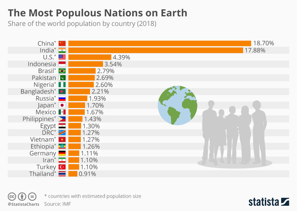 These are the most populous nations on Earth
