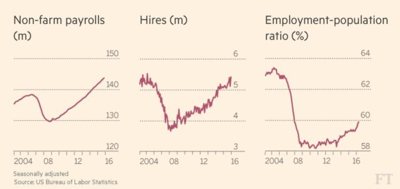 Non-farm payrolls, hires and employment-population ratio.