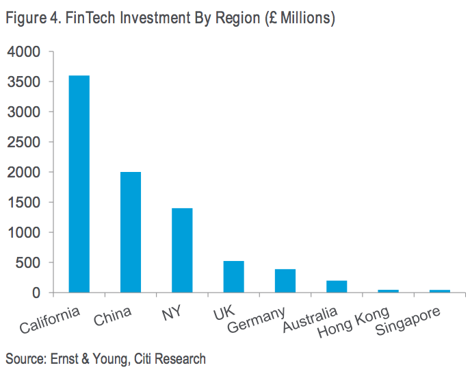 FinTech Investment by region (GBP millions)