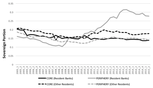 Figure 1 The rise and fall of euro area banks' home bias in government bonds