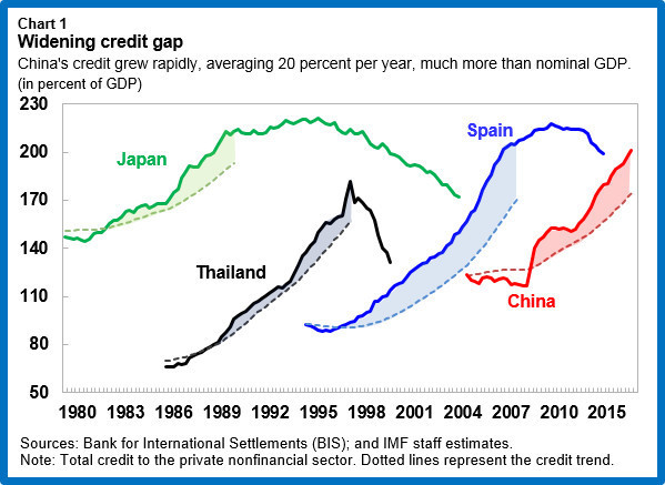 Widening credit gap