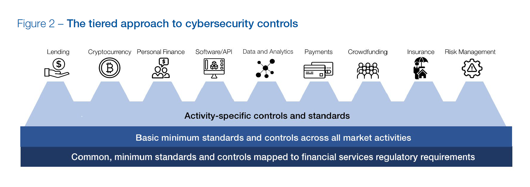 The tiered approach to cybersecurity controls