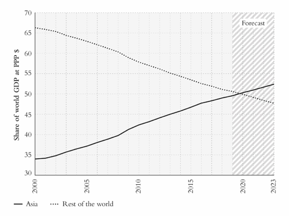 Graph showing global GDP, Asia versus rest of the world.