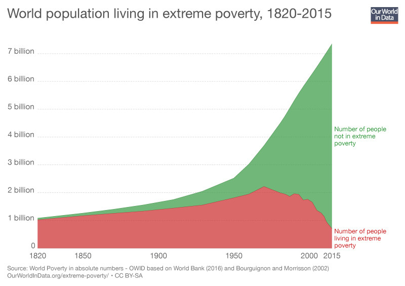 This is how we can create a third wave of poverty reduction