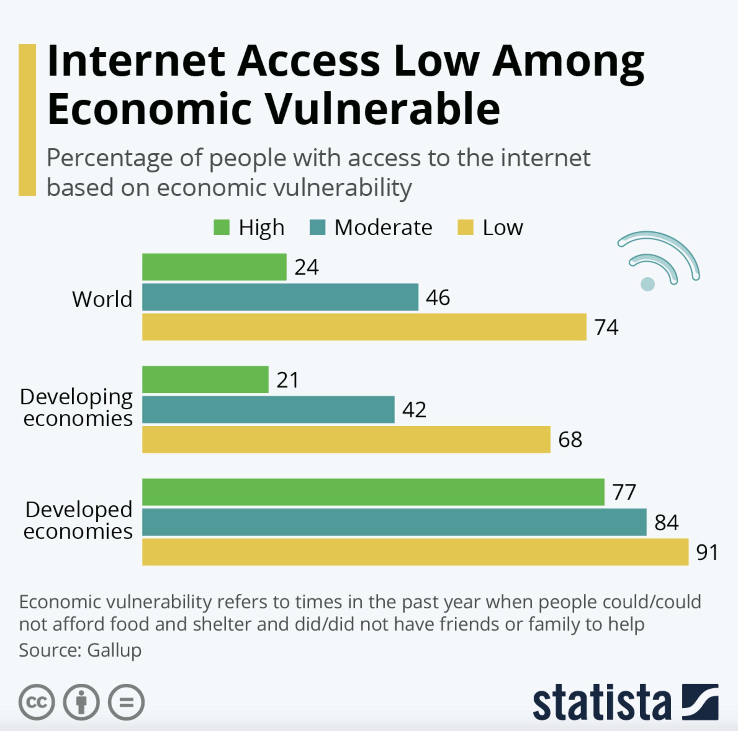 Internet access low among economic vulnerable