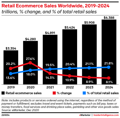 a graph showing how online retail sales are growing