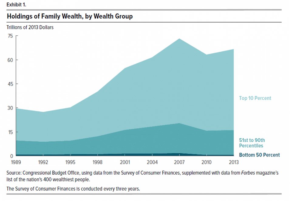 Holdings of Family Wealth, by Wealth Group