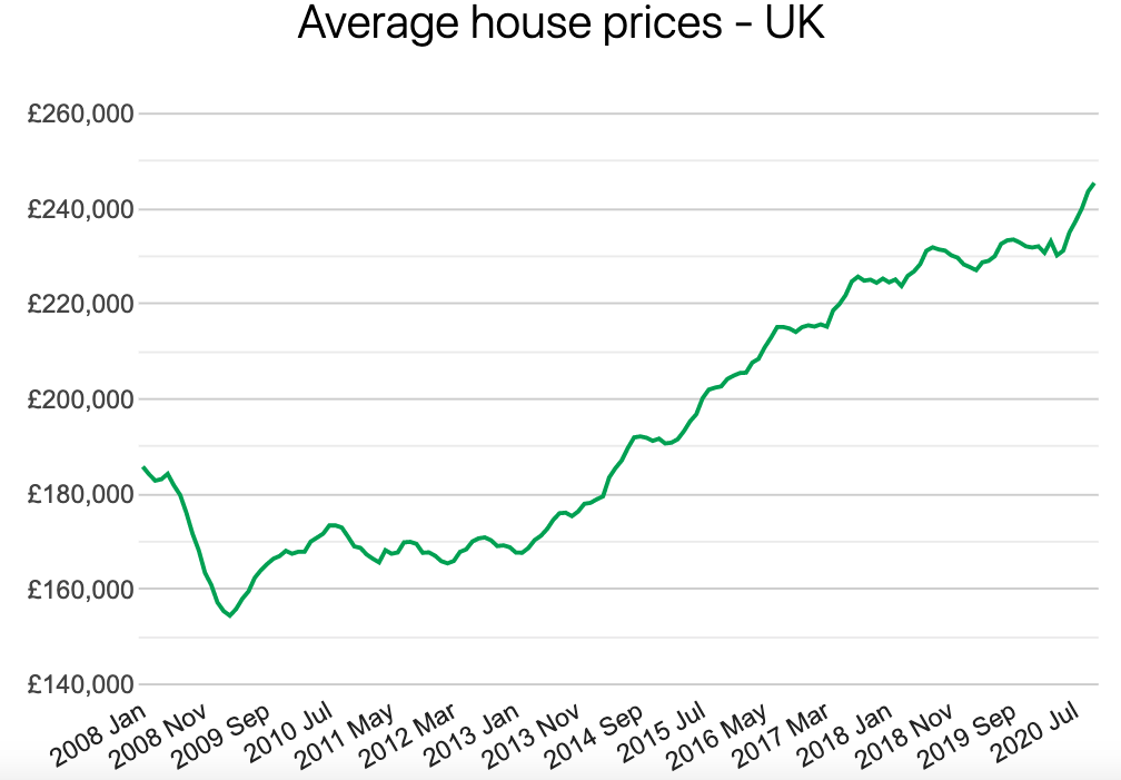 a chart showing how house prices have risen since the start of the pandemic