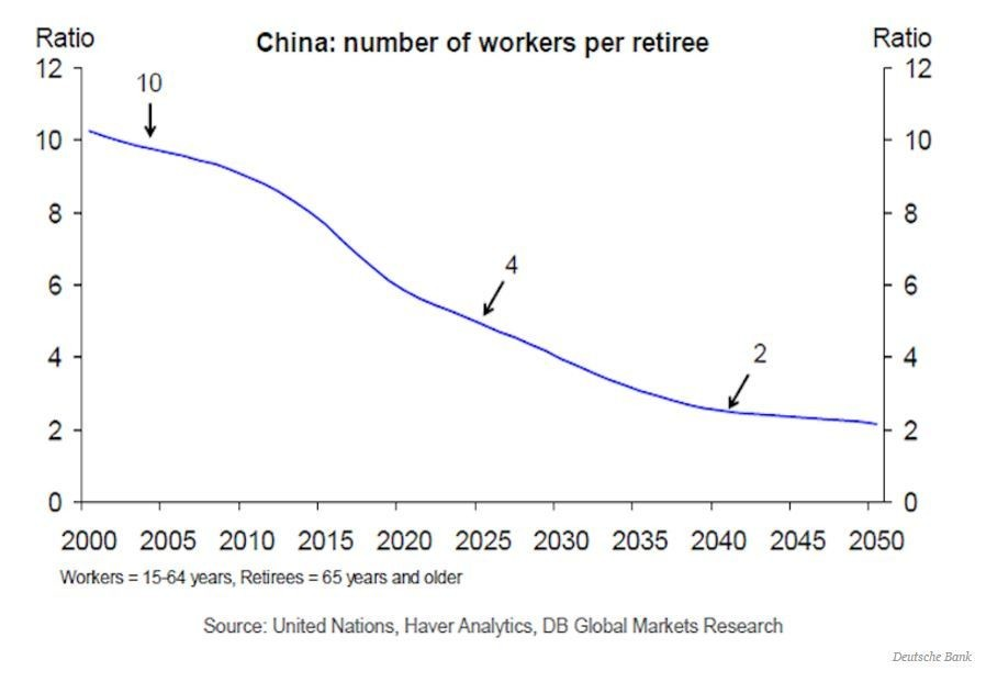 China: number of workers per retiree