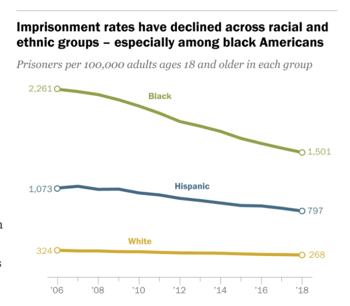 Imprisonment Rates