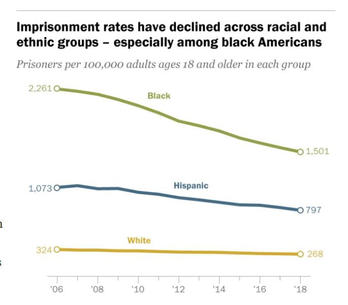 Imprisonment Rates