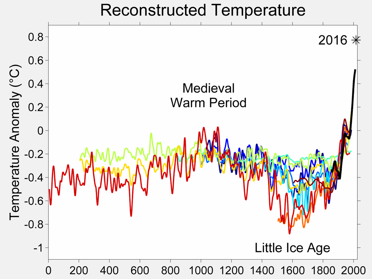 Global temperatures dipped at the same time as the Great Dying in the Americas.