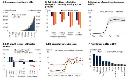 world bank economics global economies money gdp income per capita forecasts coronavirus coivd
