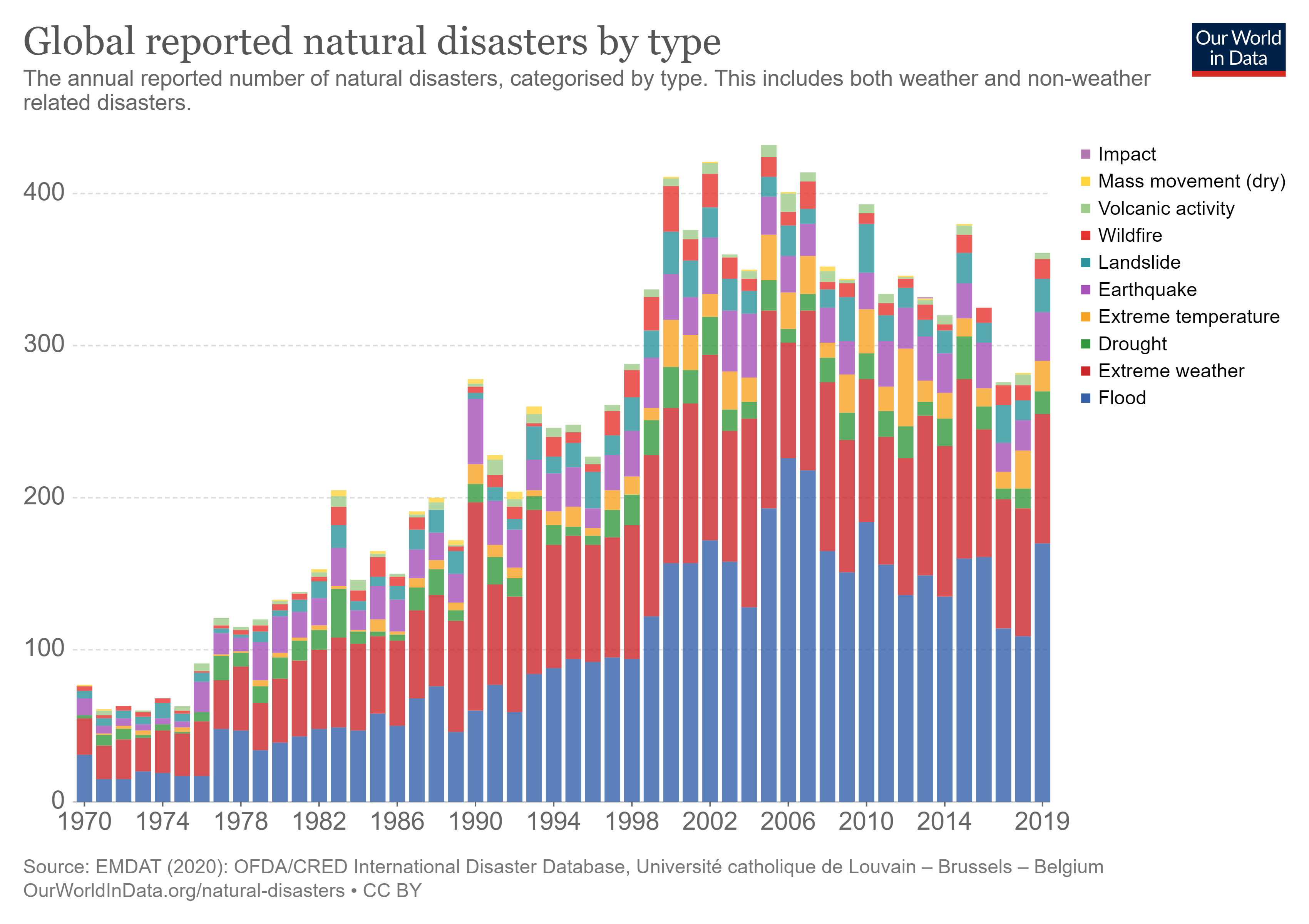 Global reported natural disasters by type