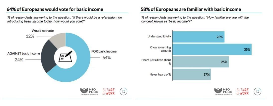 Proportion of Europeans who would vote for a basic income