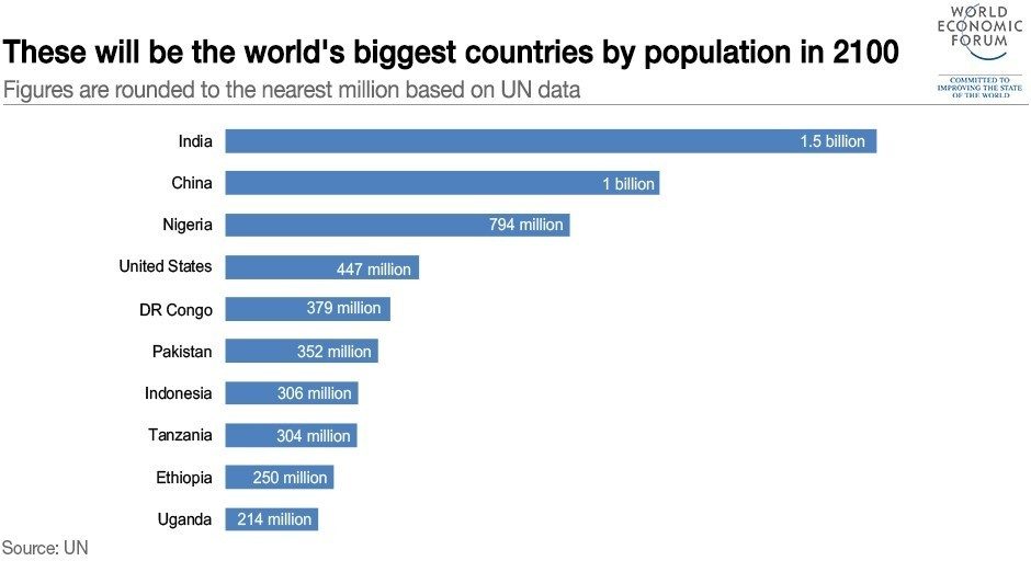 10 World S Most Populated Countries By 2100