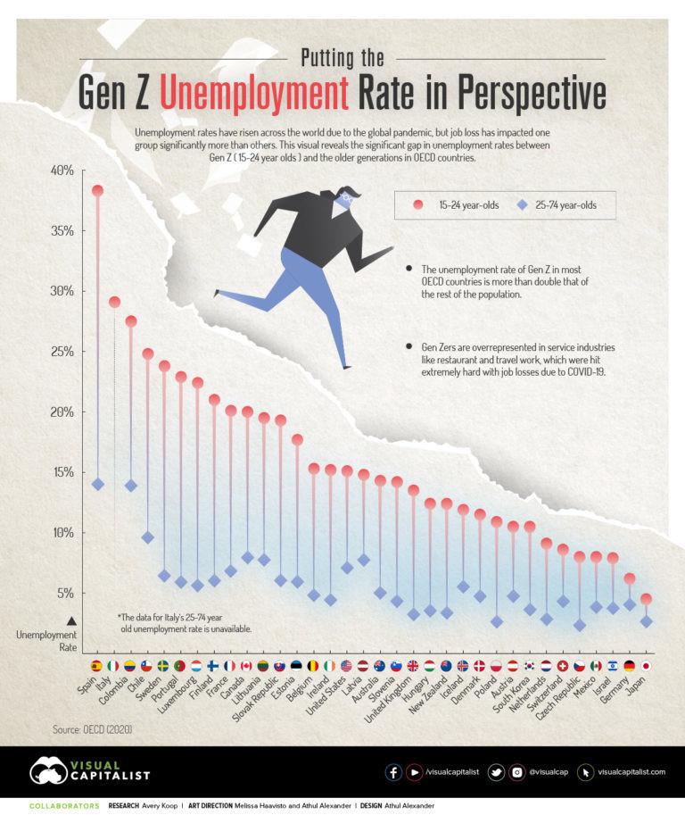 Gen-Z-unemployment-rate-graph