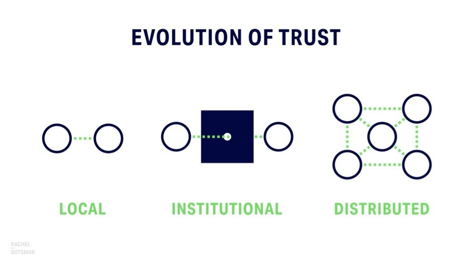 Evolution of Trust