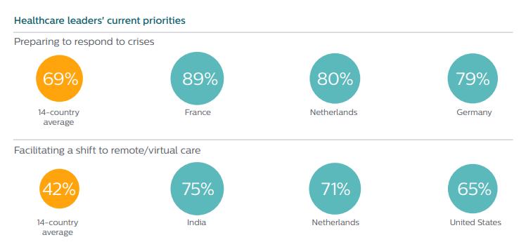 estadísticas que muestran las prioridades actuales de los líderes de la salud