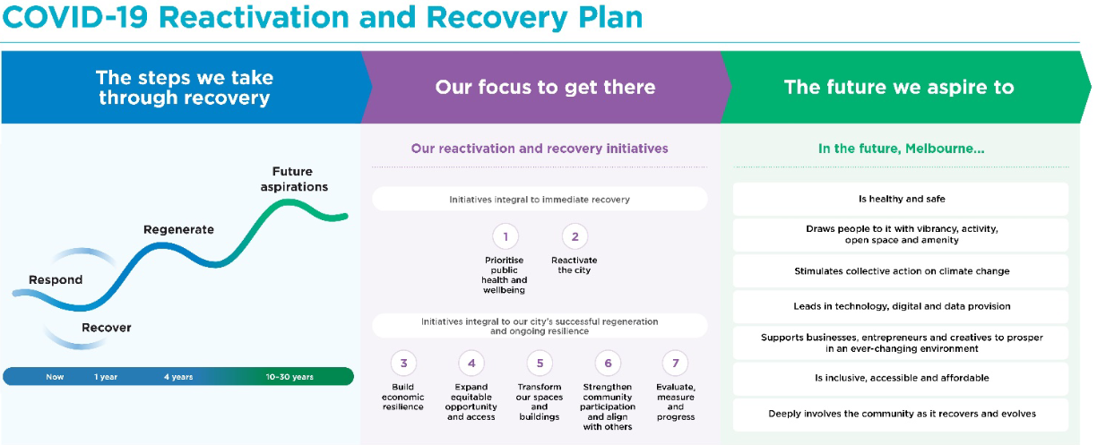 Melbourne's seven-point plan for post-COVID recovery.
