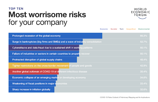 Cybersecurity ranks highly among modern business risks