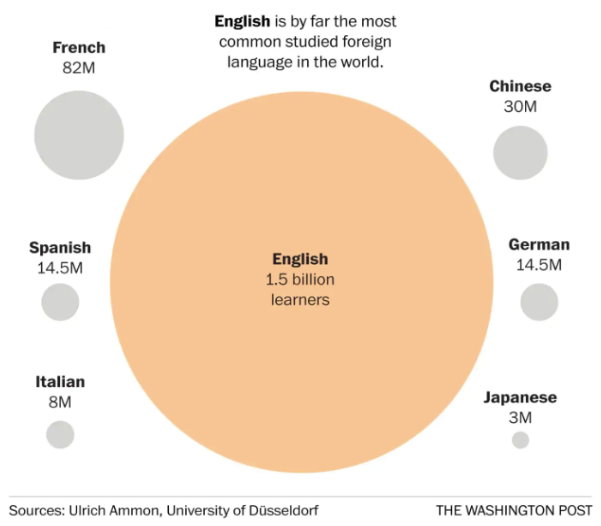 English is by far the most common studied foreign language in the world.