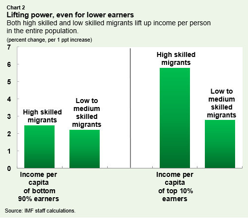 Lifting power, even for lower earners