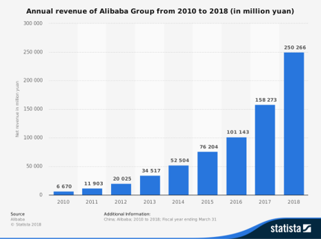Alibaba Group's fortunes have skyrocketed over 20 years