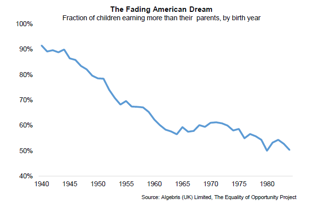 How Education Drives Inequality Among 99 >> How The American Dream Turned Into Greed And Inequality World