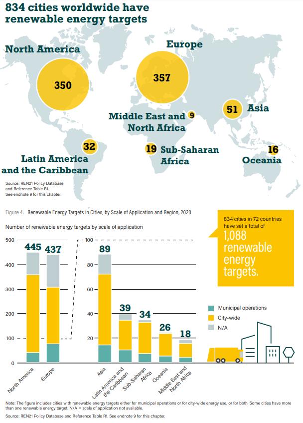 834 cities worldwide have renewable energy targets.