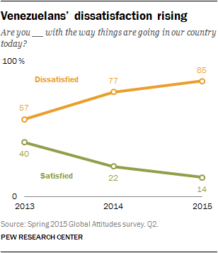 Dissatisfaction among Venezuelans is rising