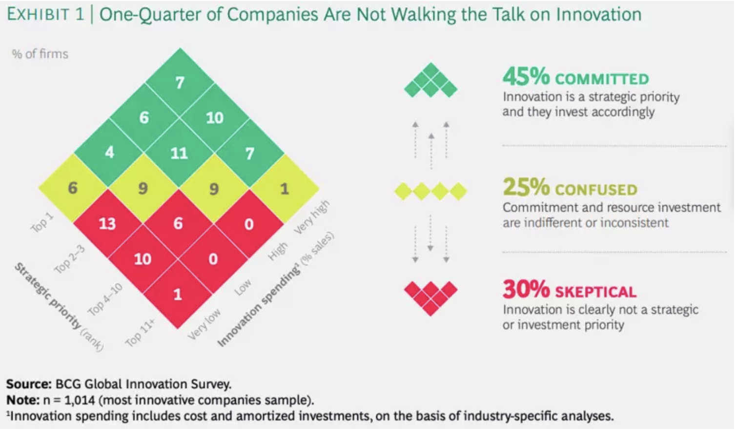 A quarter of companies don't measure by innovation.